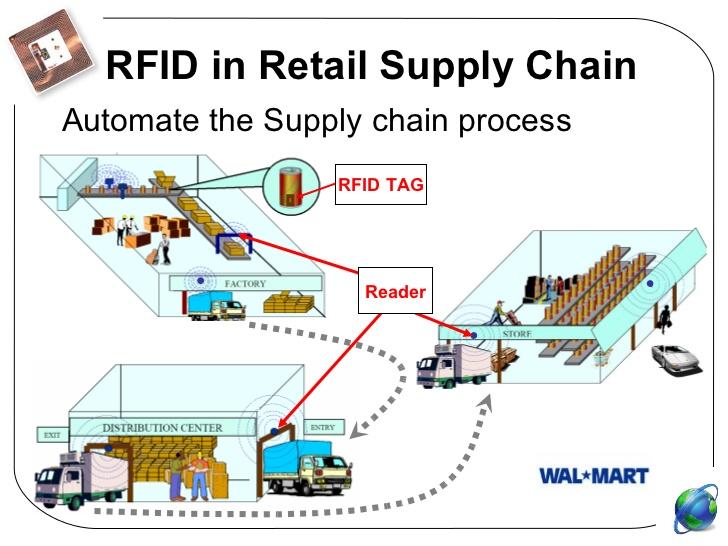 rfid-technology-8-728